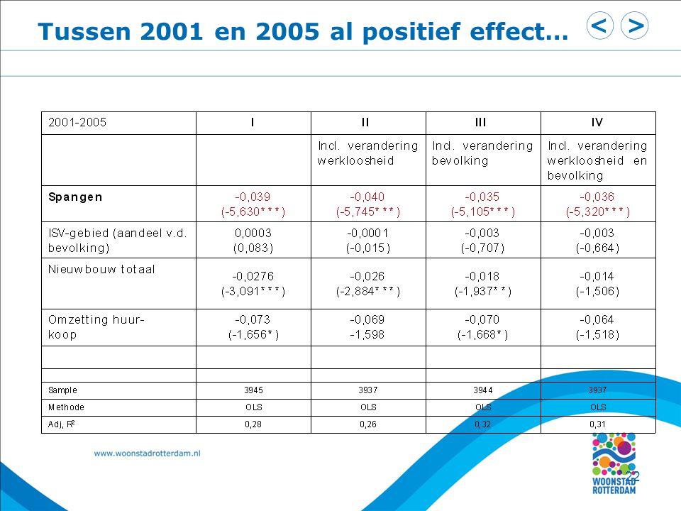 22 Tussen 2001 en 2005 al positief effect…
