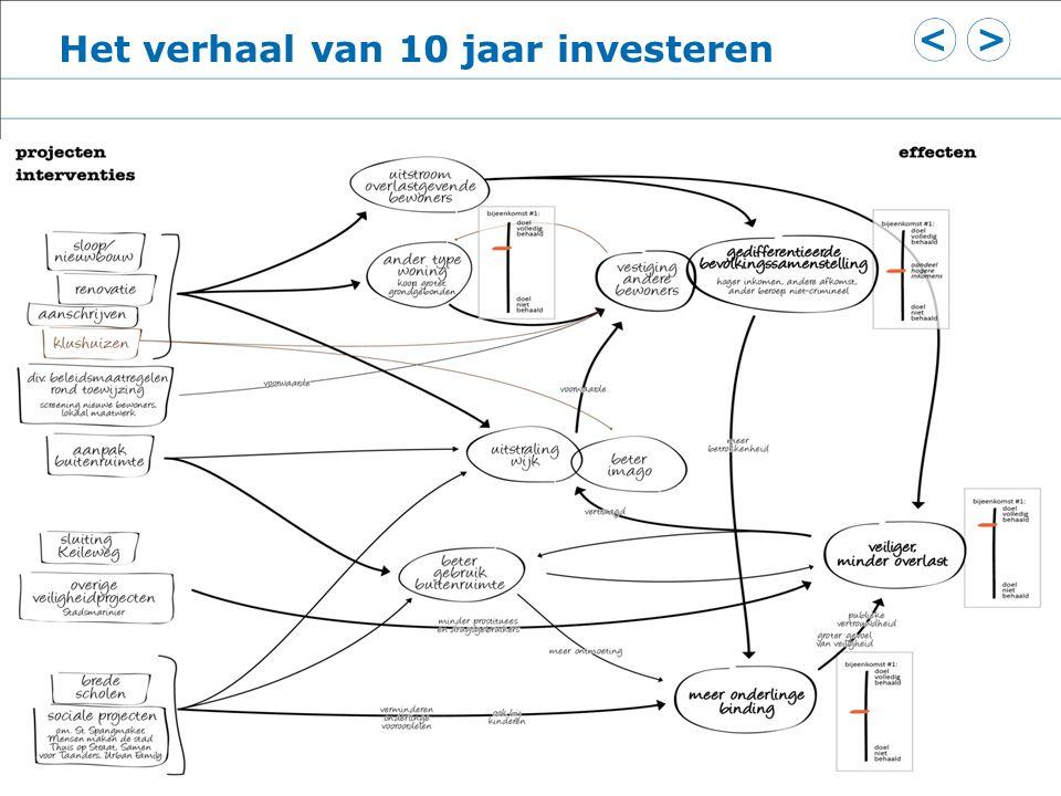 Resultaten Jochum 7 Het verhaal van 10 jaar investeren
