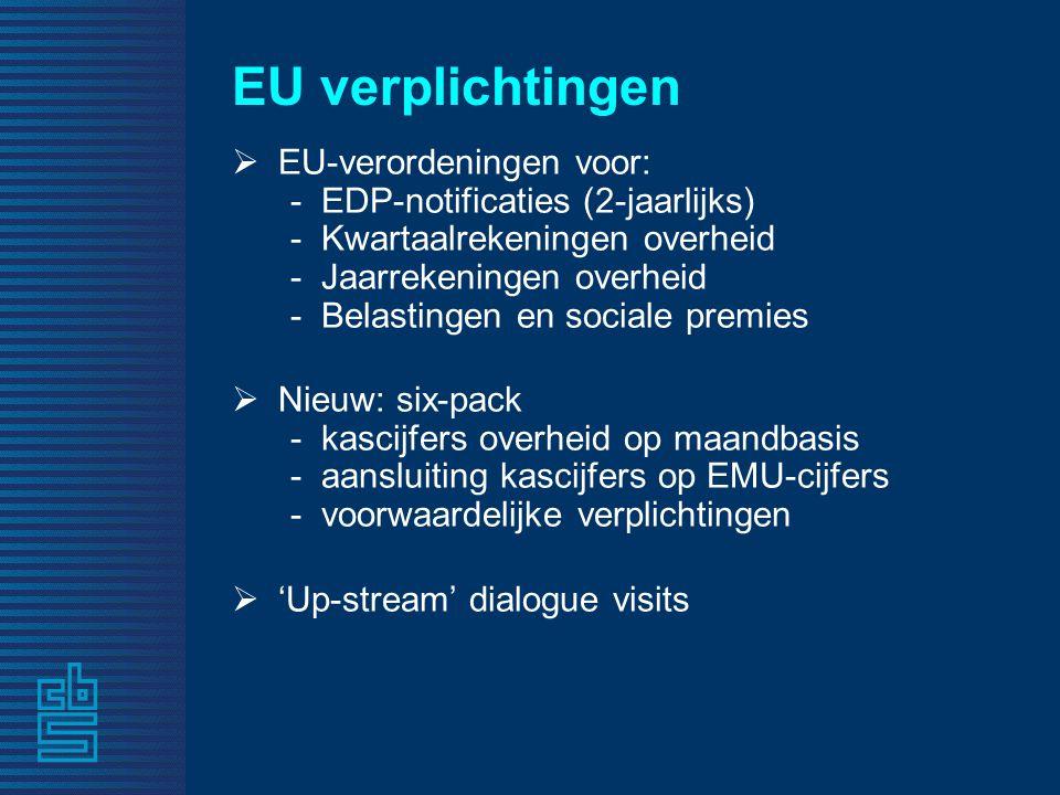 EU verplichtingen  EU-verordeningen voor: - EDP-notificaties (2-jaarlijks) - Kwartaalrekeningen overheid - Jaarrekeningen overheid - Belastingen en sociale premies  Nieuw: six-pack - kascijfers overheid op maandbasis - aansluiting kascijfers op EMU-cijfers - voorwaardelijke verplichtingen  'Up-stream' dialogue visits