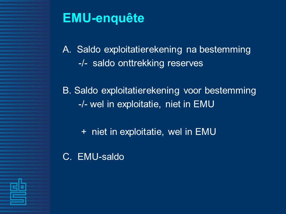 EMU-enquête A.Saldo exploitatierekening na bestemming -/- saldo onttrekking reserves B.