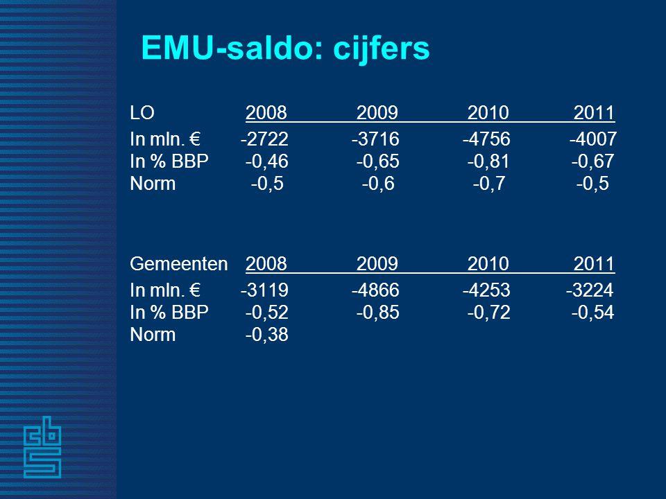 EMU-saldo: cijfers LO 2008 2009 2010 2011 In mln.