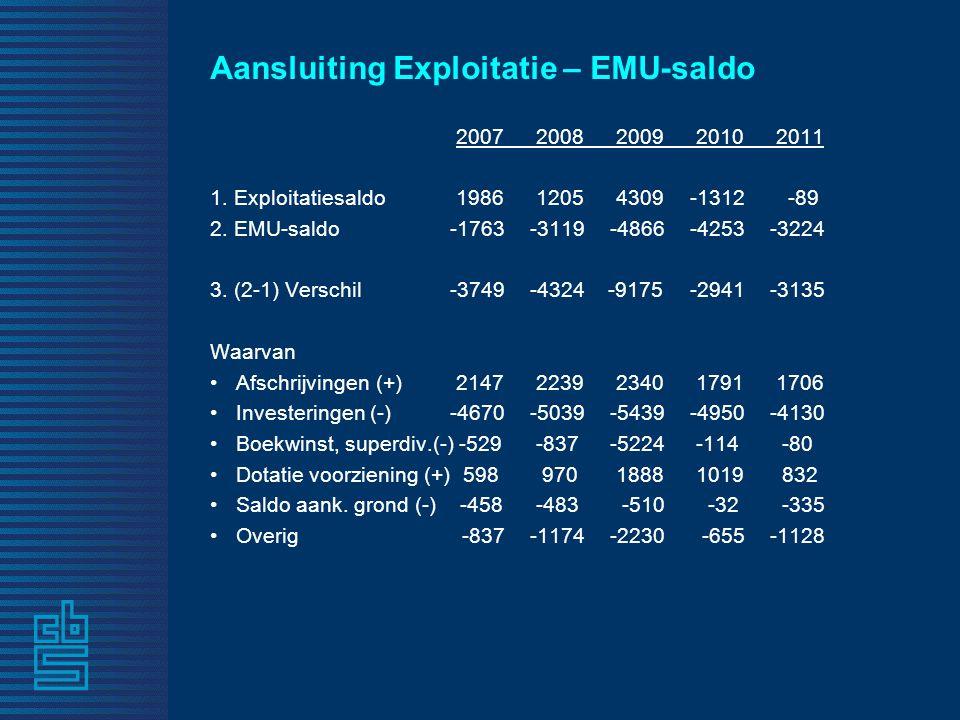 Aansluiting Exploitatie – EMU-saldo 2007 2008 2009 2010 2011 1.