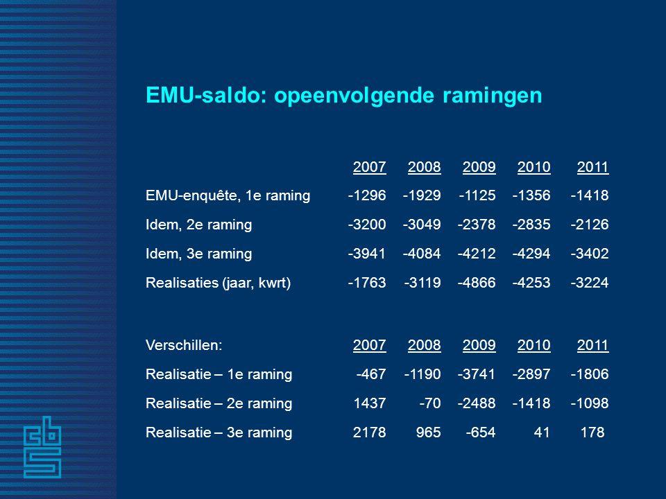EMU-saldo: opeenvolgende ramingen 20072008200920102011 EMU-enquête, 1e raming-1296-1929-1125-1356-1418 Idem, 2e raming-3200-3049-2378-2835-2126 Idem, 3e raming-3941-4084-4212-4294-3402 Realisaties (jaar, kwrt)-1763-3119-4866-4253-3224 Verschillen:20072008200920102011 Realisatie – 1e raming-467-1190-3741-2897-1806 Realisatie – 2e raming1437-70-2488-1418-1098 Realisatie – 3e raming2178965-65441 178