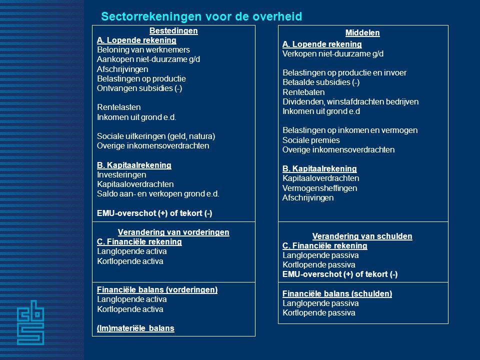 Sectorrekeningen voor de overheid Bestedingen A.