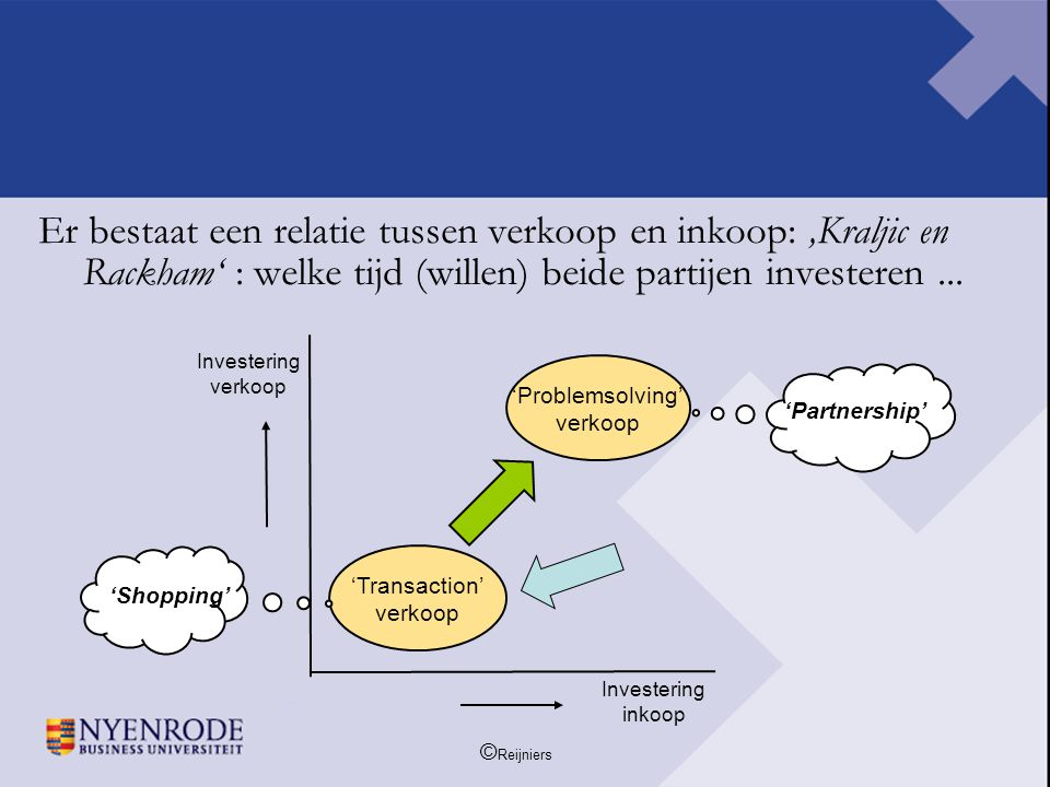 © Reijniers Er bestaat een relatie tussen verkoop en inkoop: 'Kraljic en Rackham' : welke tijd (willen) beide partijen investeren... 'Transaction' ver