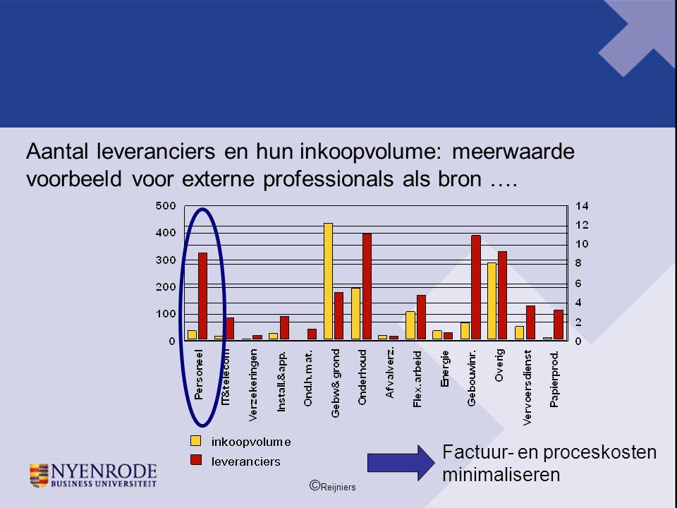 © Reijniers Aantal leveranciers en hun inkoopvolume: meerwaarde voorbeeld voor externe professionals als bron …. Factuur- en proceskosten minimalisere