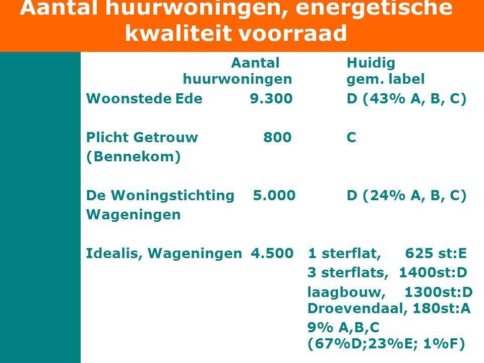 de Gelukkige Huurder Expositie De Gelukkige Huurder 100 jaar volkshuisvesting Nijmegen; 24 sept 2011- 1 maart 2012