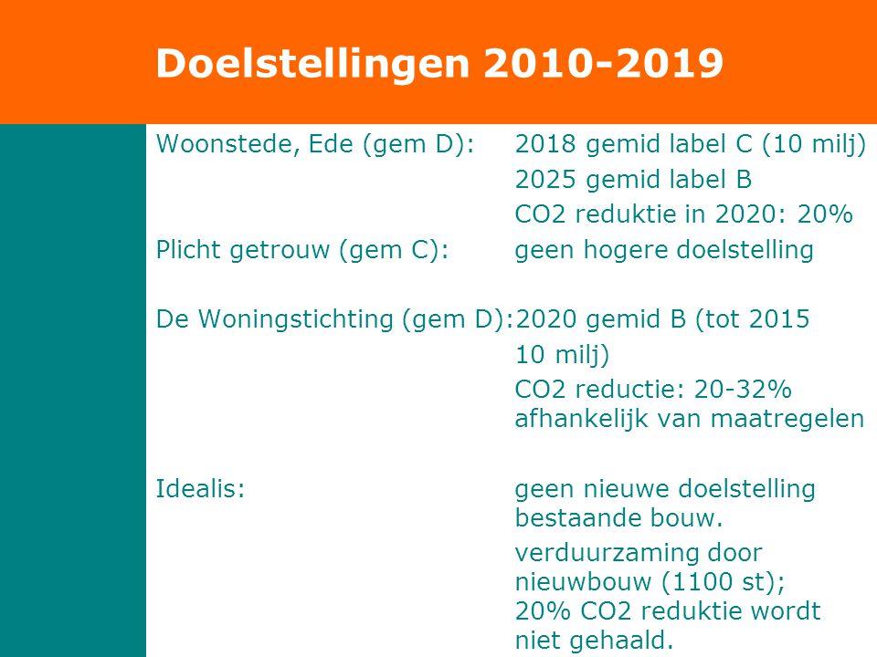 Doelstellingen 2010-2019 Woonstede, Ede (gem D): 2018 gemid label C (10 milj) 2025 gemid label B CO2 reduktie in 2020: 20% Plicht getrouw (gem C): geen hogere doelstelling De Woningstichting (gem D):2020 gemid B (tot 2015 10 milj) CO2 reductie: 20-32% afhankelijk van maatregelen Idealis: geen nieuwe doelstelling bestaande bouw.