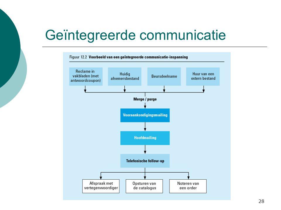 28 Geïntegreerde communicatie