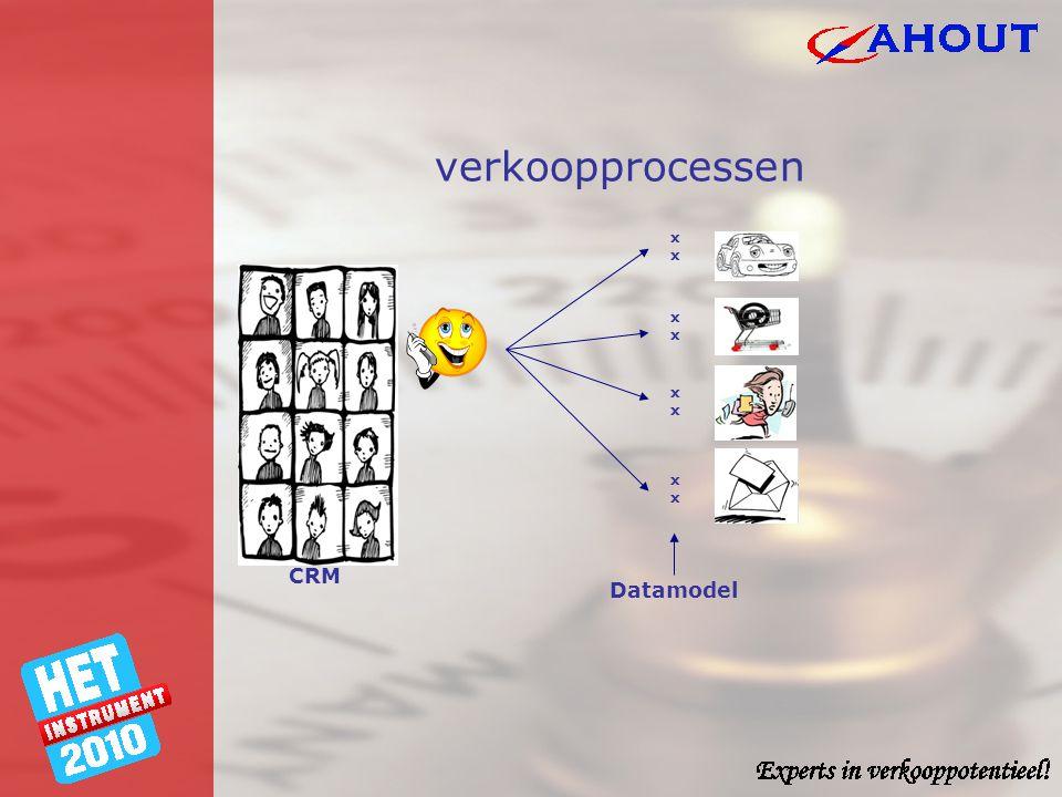 verkoopprocessen CRM Datamodel xxxx xxxx xxxx xxxx