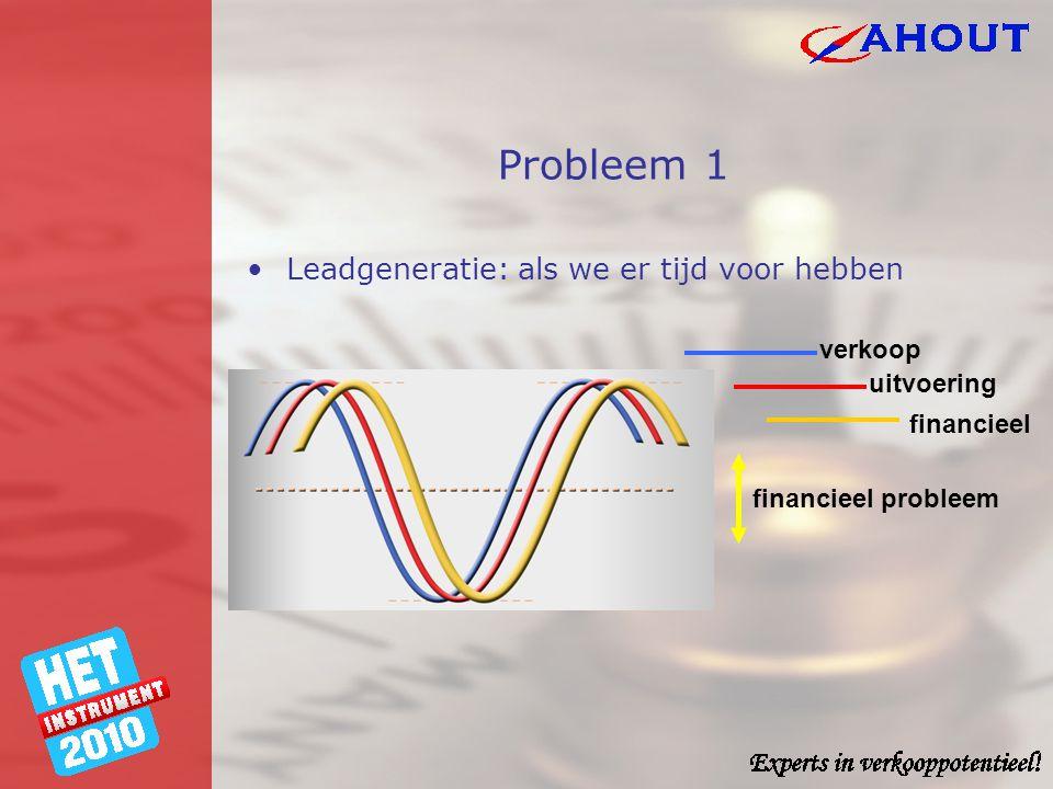 Probleem 1 •Leadgeneratie: als we er tijd voor hebben verkoop uitvoering financieel financieel probleem