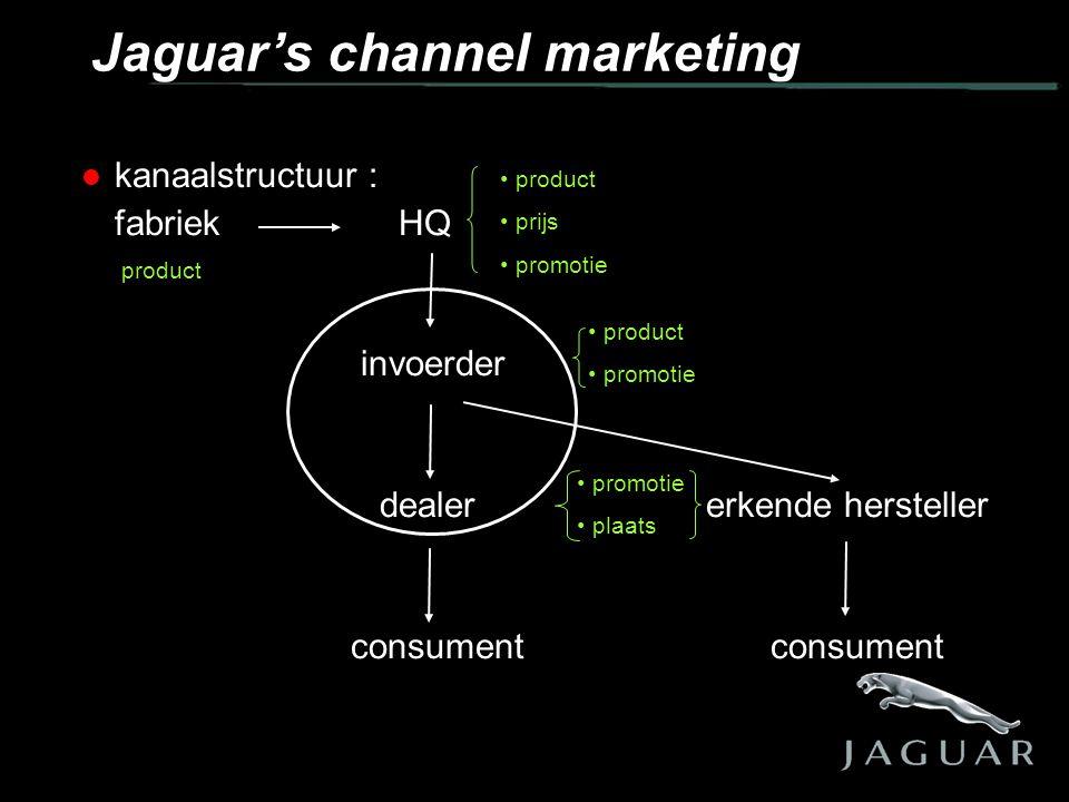  kanaalstructuur : fabriek HQ invoerder dealer erkende hersteller consument consument Jaguar's channel marketing • product • prijs • promotie • product • promotie • plaats product