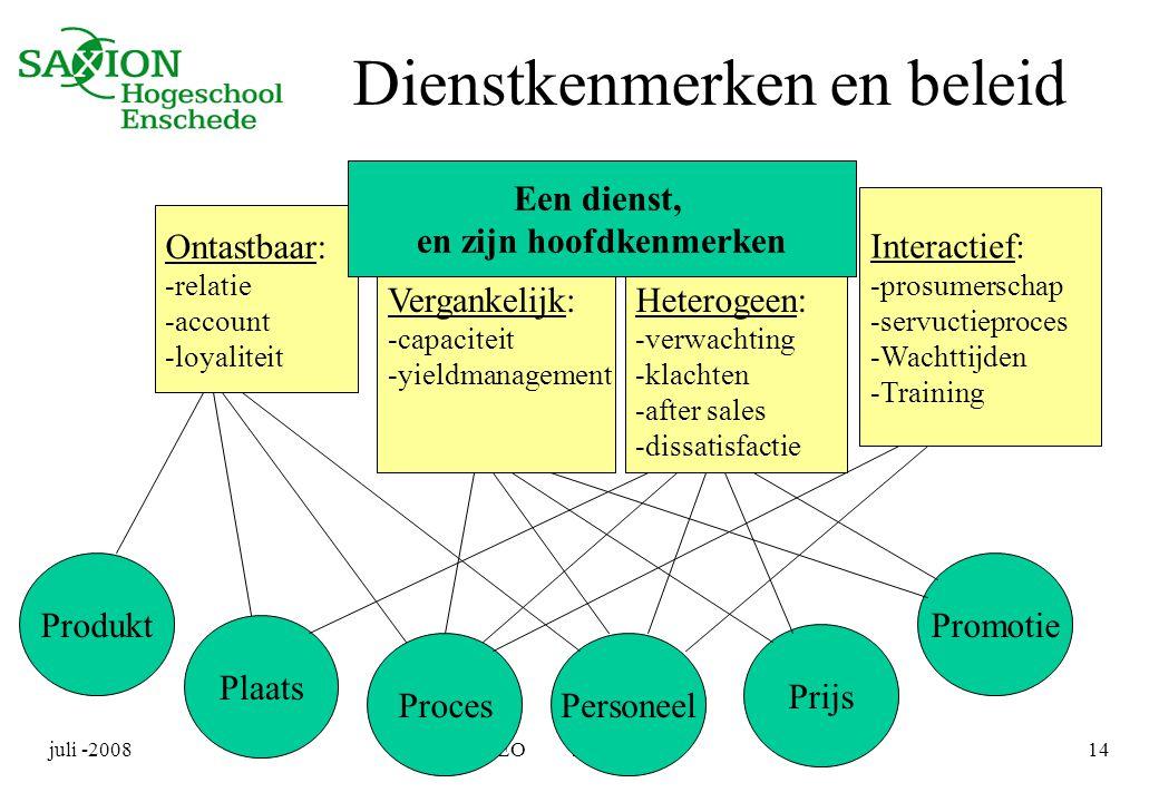 juli -2008IMEO startcollege14 Interactief: -prosumerschap -servuctieproces -Wachttijden -Training Ontastbaar: -relatie -account -loyaliteit Vergankeli