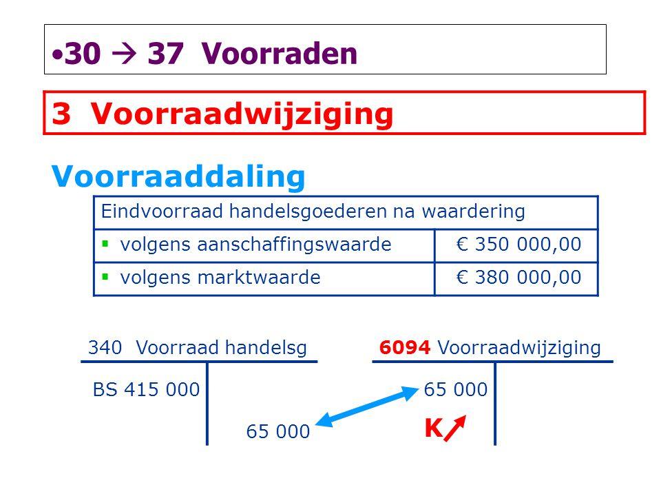 •30  37 Voorraden 3Voorraadwijziging Voorraaddaling Eindvoorraad handelsgoederen na waardering  volgens aanschaffingswaarde € 350 000,00  volgens m