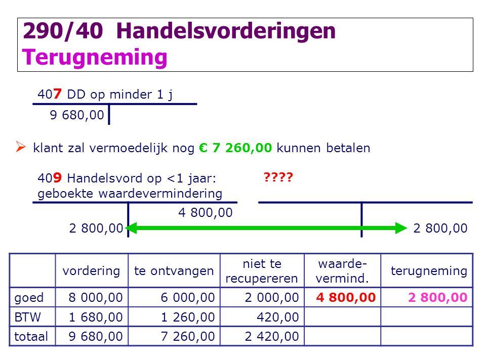 290/40 Handelsvorderingen Terugneming 40 7 DD op minder 1 j 9 680,00  klant zal vermoedelijk nog € 7 260,00 kunnen betalen 40 9 Handelsvord op <1 jaa