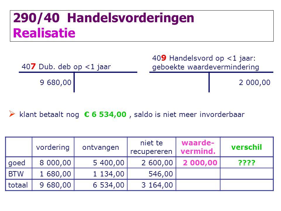 290/40 Handelsvorderingen Realisatie 40 7 Dub. deb op <1 jaar 40 9 Handelsvord op <1 jaar: geboekte waardevermindering 9 680,002 000,00  klant betaal