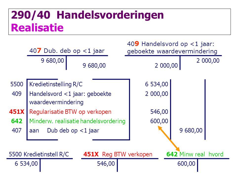 40 7 Dub. deb op <1 jaar 40 9 Handelsvord op <1 jaar: geboekte waardevermindering 9 680,00 2 000,00 5500Kredietinstelling R/C6 534,00 409Handelsvord <