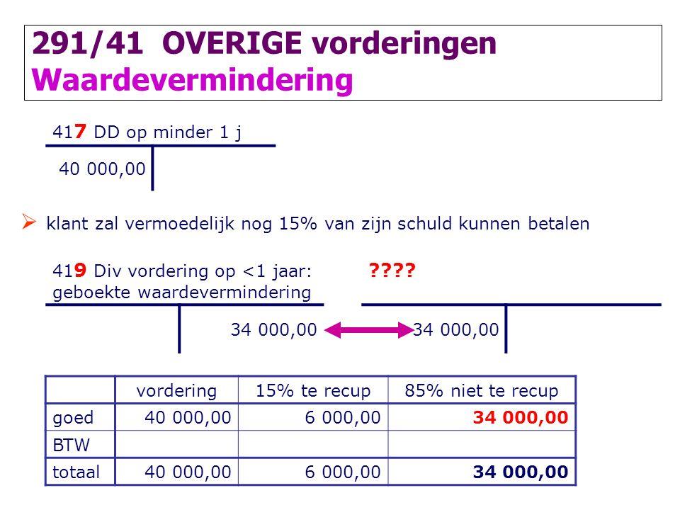 291/41 OVERIGE vorderingen Waardevermindering 41 7 DD op minder 1 j 40 000,00  klant zal vermoedelijk nog 15% van zijn schuld kunnen betalen 41 9 Div