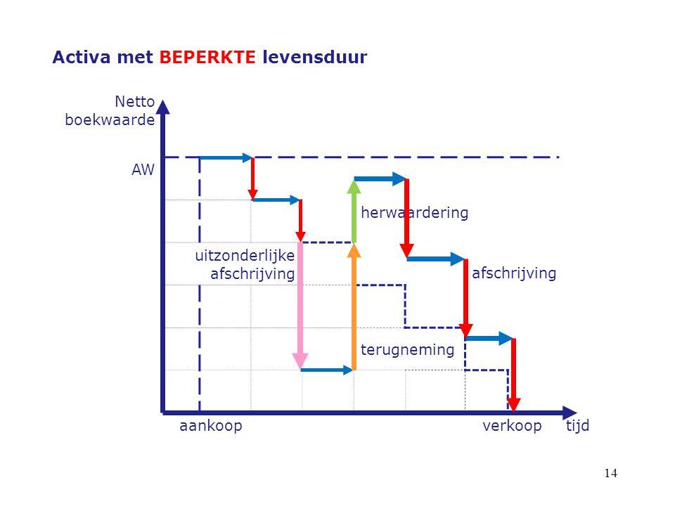 14 Activa met BEPERKTE levensduur Netto boekwaarde AW herwaardering uitzonderlijke afschrijving afschrijving terugneming aankoopverkooptijd