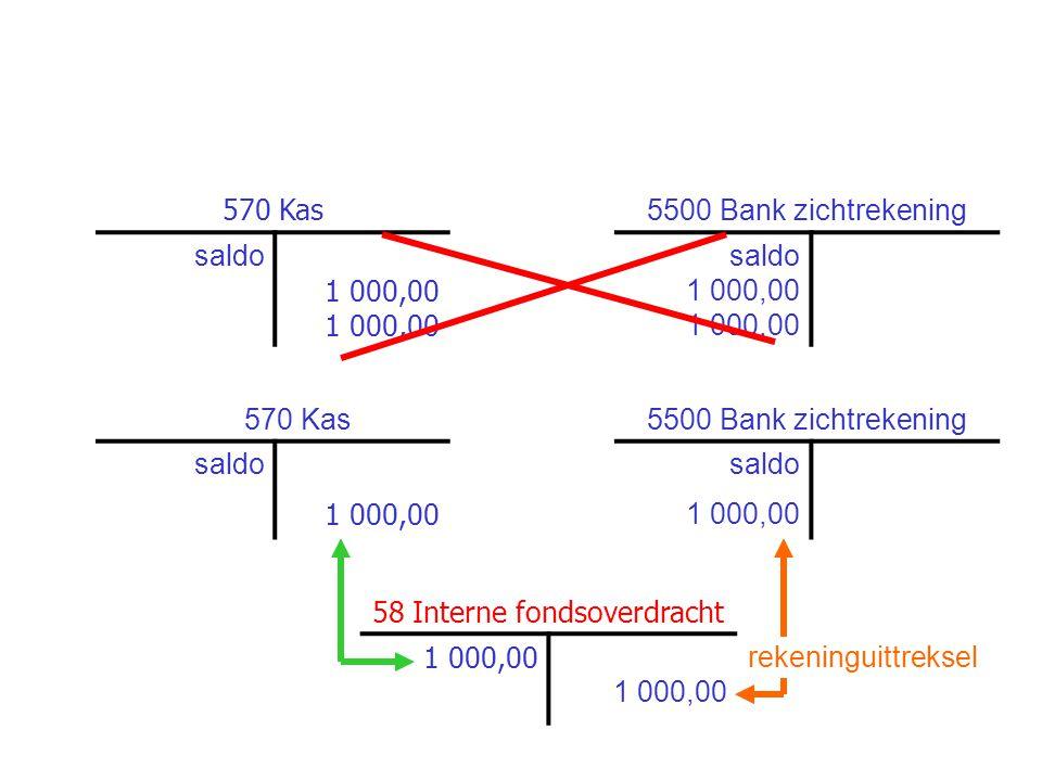 570 Kas 5500 Bank zichtrekening saldo 1 000,00 saldo 1 000,00 570 Kas5500 Bank zichtrekening saldo 1 000,00 58 Interne fondsoverdracht 1 000,00 rekeni