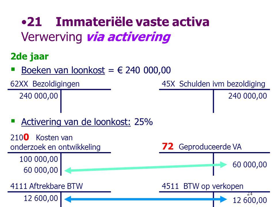 24 •21Immateriële vaste activa Verwerving via activering 2de jaar  Boeken van loonkost = € 240 000,00 62XX Bezoldigingen 45X Schulden ivm bezoldiging