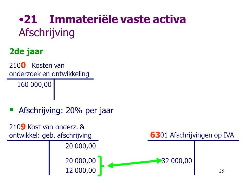 25 •21Immateriële vaste activa Afschrijving 2de jaar 210 0 Kosten van onderzoek en ontwikkeling 160 000,00  Afschrijving: 20% per jaar 210 9 Kost van