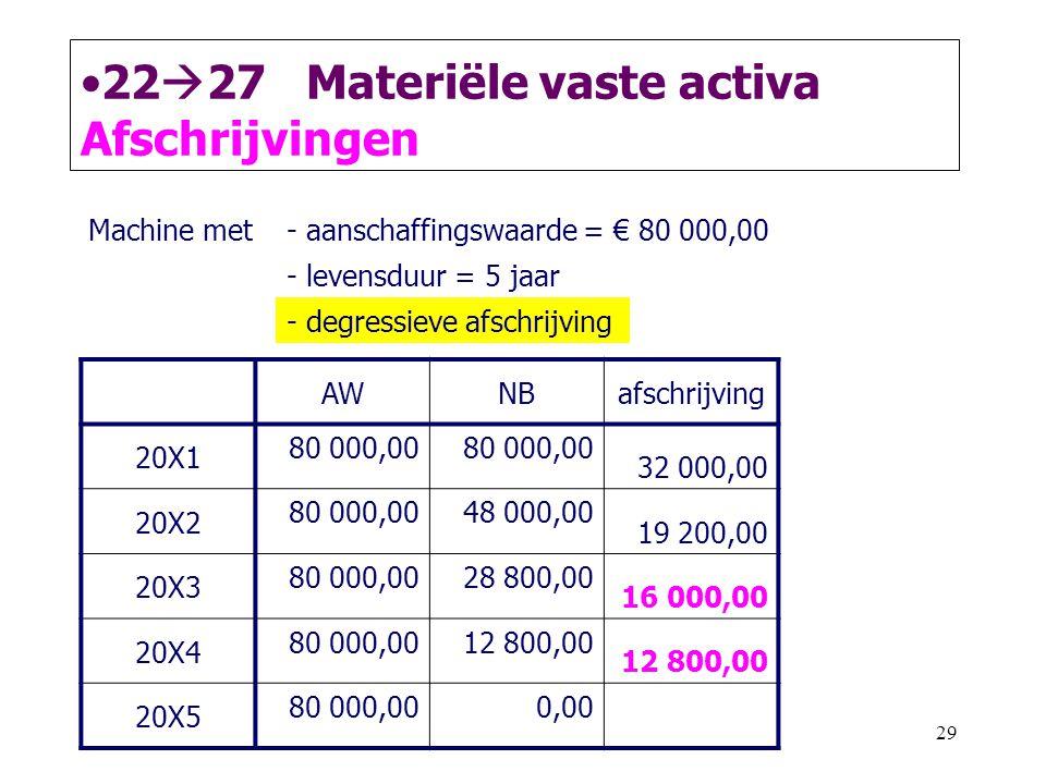 29 •22  27 Materiële vaste activa Afschrijvingen AWNBafschrijving 20X1 80 000,00 32 000,00 20X2 80 000,0048 000,00 19 200,00 20X3 80 000,0028 800,00