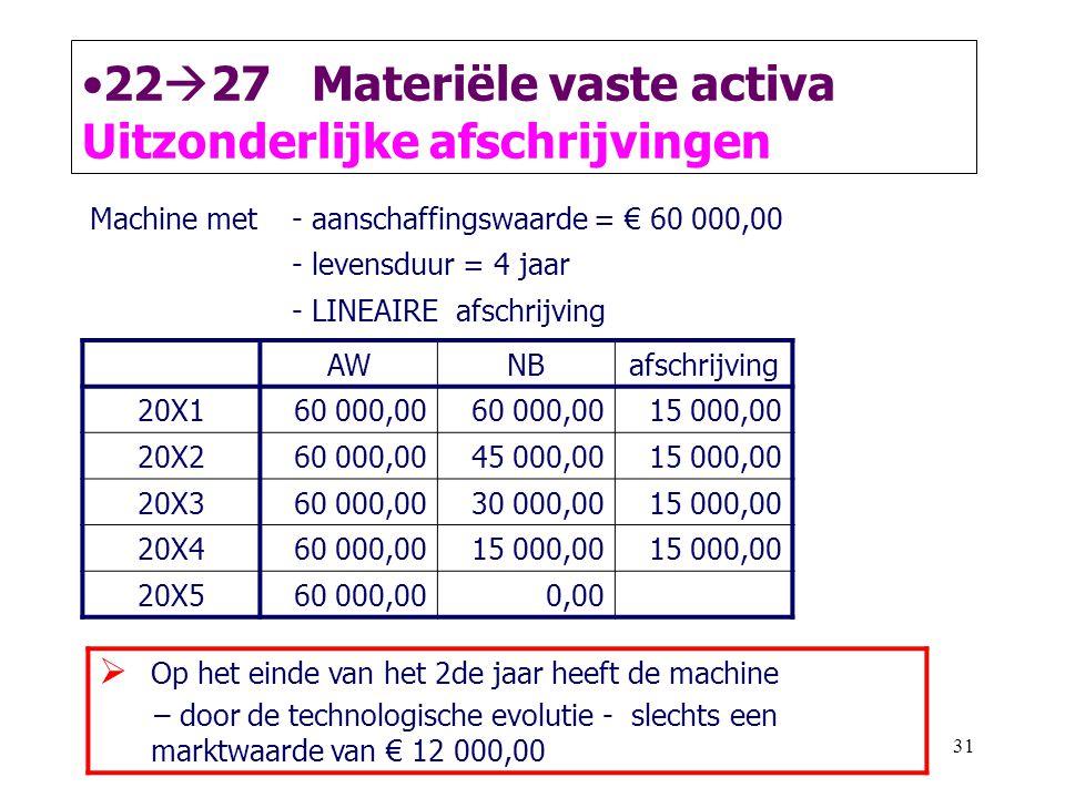 31 •22  27 Materiële vaste activa Uitzonderlijke afschrijvingen AWNBafschrijving 20X1 60 000,00 15 000,00 20X2 60 000,0045 000,00 15 000,00 20X3 60 0