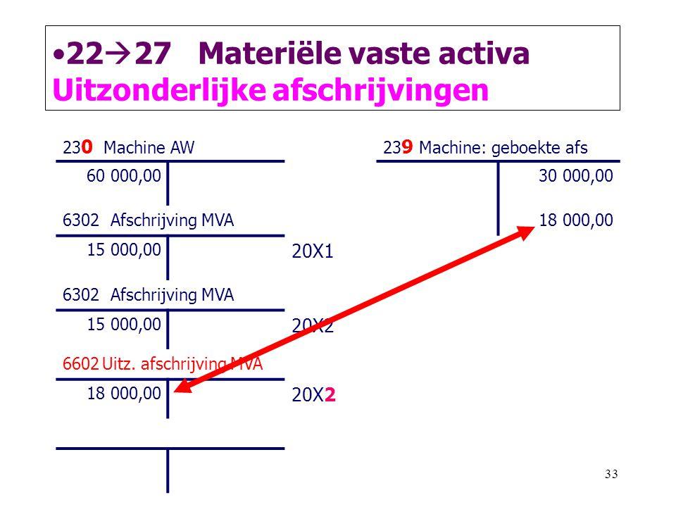 33 •22  27 Materiële vaste activa Uitzonderlijke afschrijvingen 23 0 Machine AW23 9 Machine: geboekte afs 60 000,0030 000,00 6302 Afschrijving MVA18