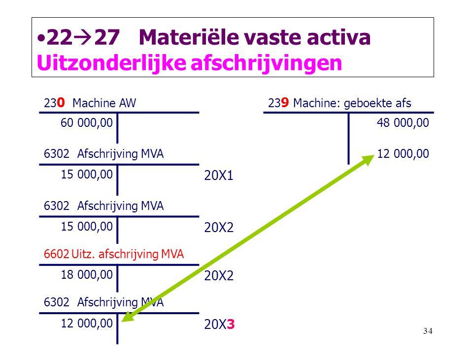 34 •22  27 Materiële vaste activa Uitzonderlijke afschrijvingen 23 0 Machine AW23 9 Machine: geboekte afs 60 000,0048 000,00 6302 Afschrijving MVA12