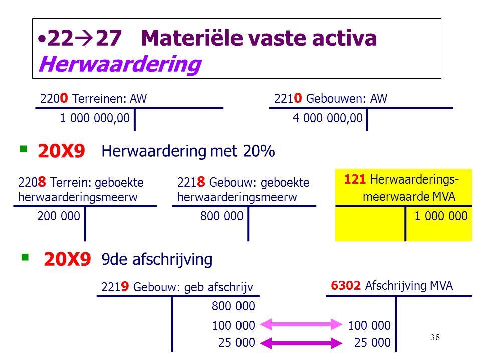38 •22  27 Materiële vaste activa Herwaardering 220 0 Terreinen: AW221 0 Gebouwen: AW 1 000 000,004 000 000,00  20X9 Herwaardering met 20% 220 8 Ter