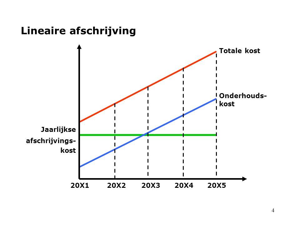 25 •21Immateriële vaste activa Afschrijving 2de jaar 210 0 Kosten van onderzoek en ontwikkeling 160 000,00  Afschrijving: 20% per jaar 210 9 Kost van onderz.