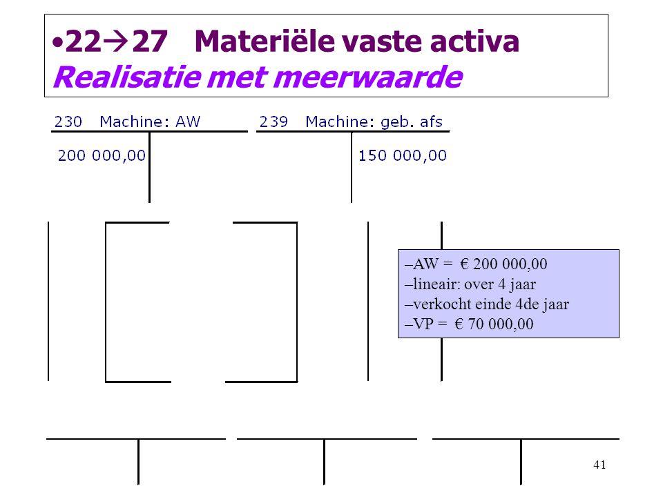 41 •22  27 Materiële vaste activa Realisatie met meerwaarde –AW = € 200 000,00 –lineair: over 4 jaar –verkocht einde 4de jaar –VP = € 70 000,00