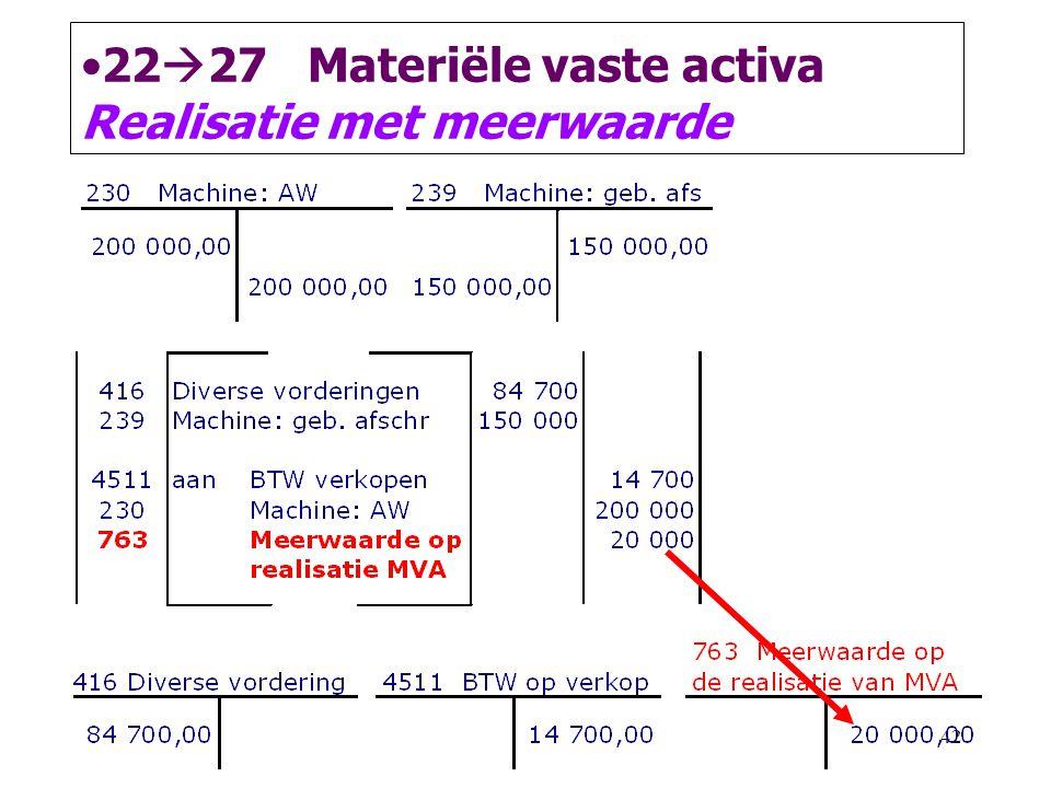 42 •22  27 Materiële vaste activa Realisatie met meerwaarde