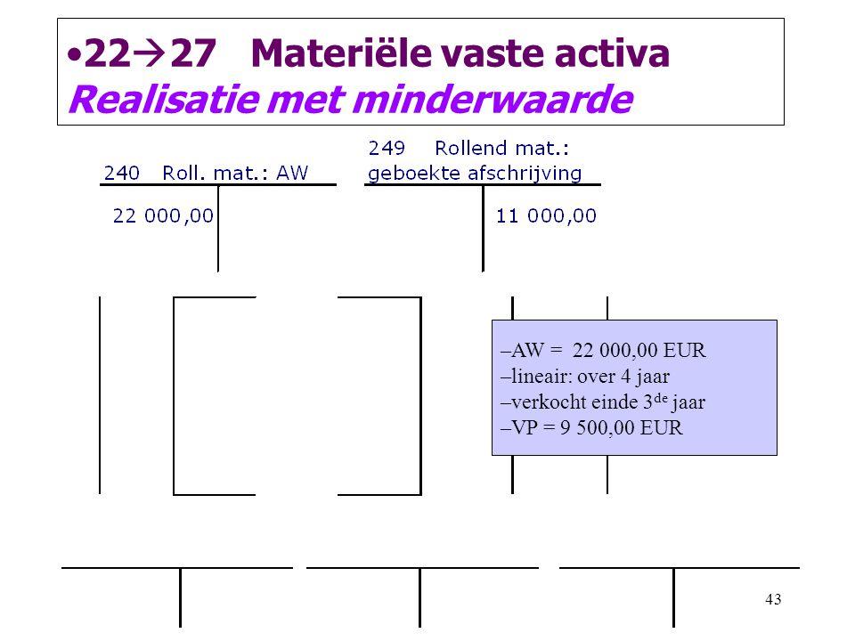 43 •22  27 Materiële vaste activa Realisatie met minderwaarde –AW = 22 000,00 EUR –lineair: over 4 jaar –verkocht einde 3 de jaar –VP = 9 500,00 EUR