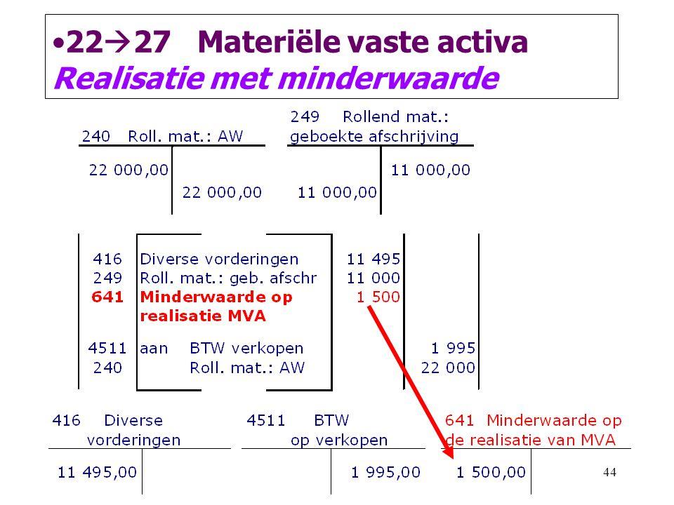 44 •22  27 Materiële vaste activa Realisatie met minderwaarde