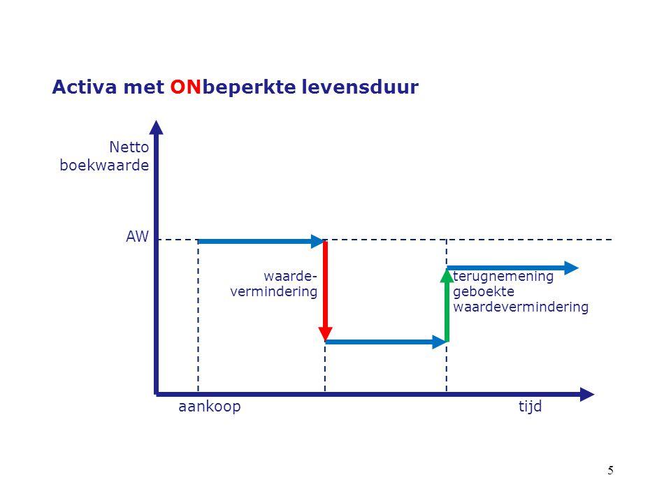 6 Activa met ONbeperkte levensduur Netto boekwaarde AW waarde- vermindering terugnemening geboekte waardevermindering aankooptijd