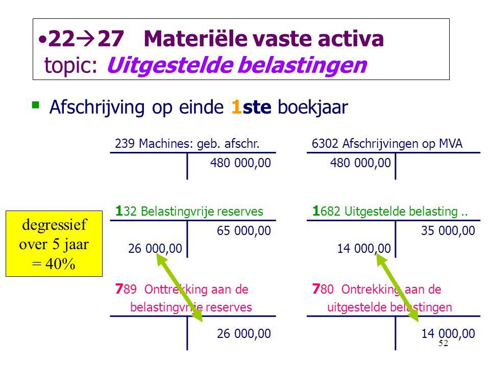 52 •22  27 Materiële vaste activa topic: Uitgestelde belastingen  Afschrijving op einde 1ste boekjaar 239 Machines: geb. afschr.6302 Afschrijvingen