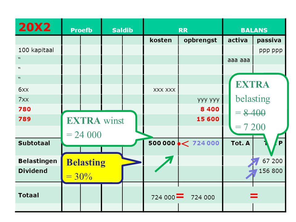 """58 20X2 ProefbSaldibRRBALANS kostenopbrengstactivapassiva 100 kapitaalppp """"aaa """" """" 6xxxxx 7xxyyy 7808 400 78915 600 Subtotaal500 000724 000Tot. ATot."""