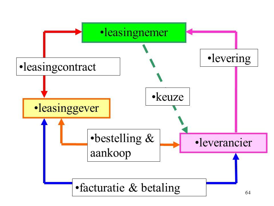 64 •leasingnemer •leverancier •leasinggever •keuze •bestelling & aankoop •leasingcontract •levering •facturatie & betaling