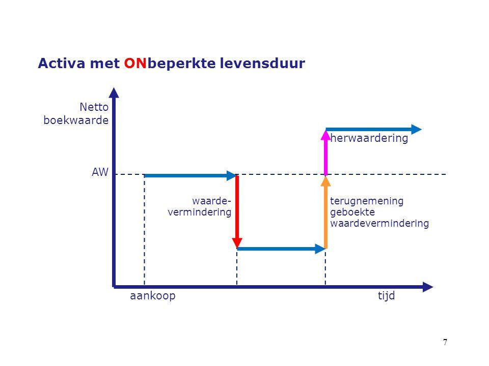 7 Activa met ONbeperkte levensduur Netto boekwaarde herwaardering AW waarde- vermindering terugnemening geboekte waardevermindering aankooptijd