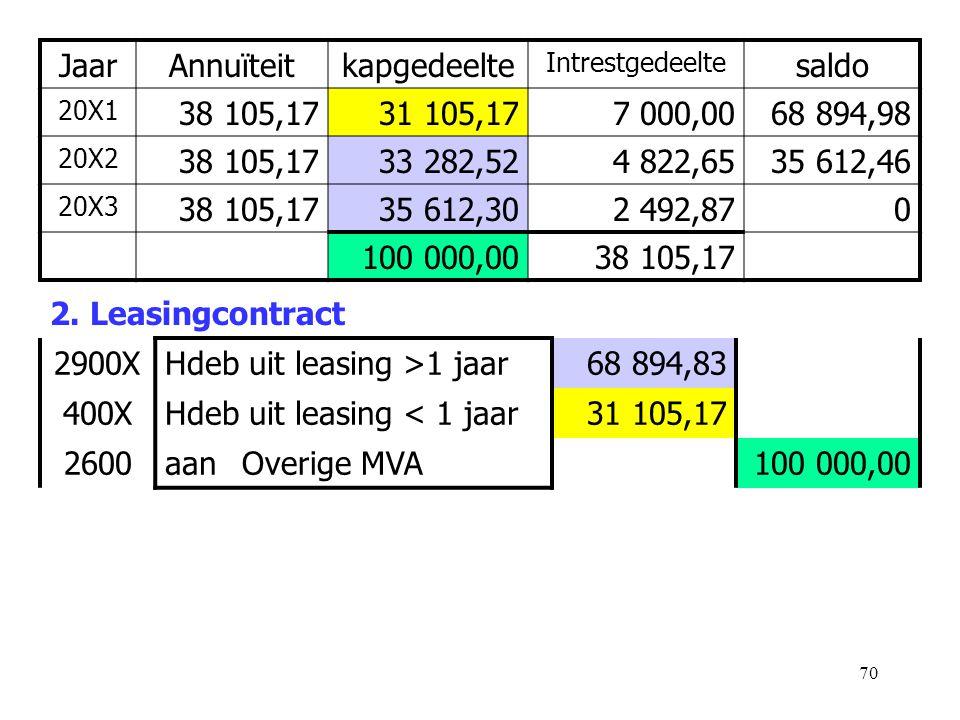 70 2. Leasingcontract 2900XHdeb uit leasing >1 jaar68 894,83 400XHdeb uit leasing < 1 jaar31 105,17 2600aanOverige MVA100 000,00 JaarAnnuïteitkapgedee