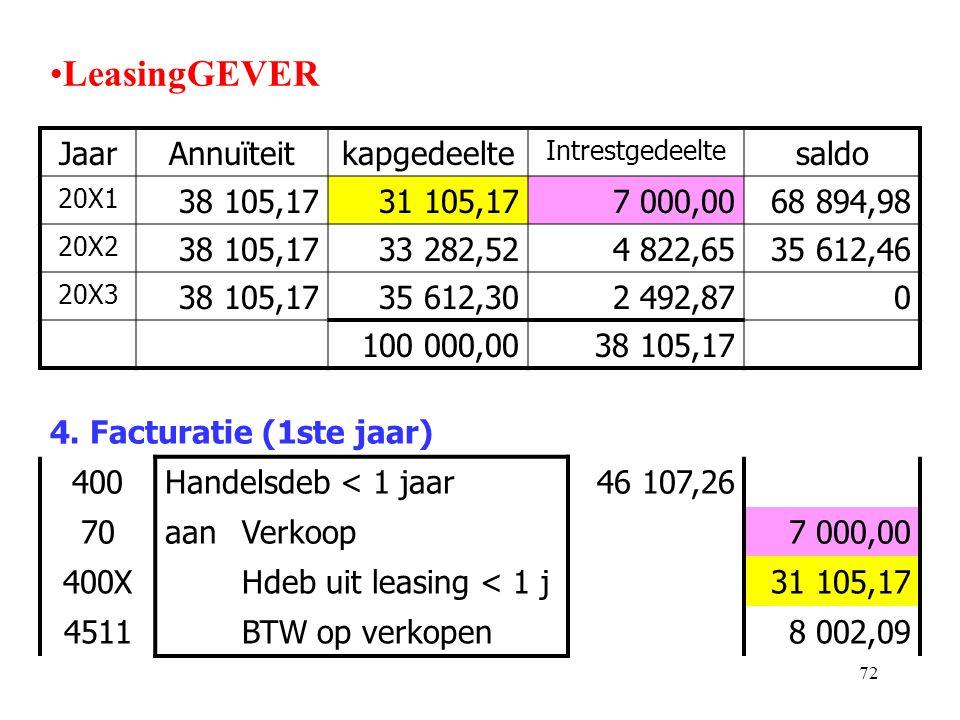 72 •LeasingGEVER 4. Facturatie (1ste jaar) 400Handelsdeb < 1 jaar46 107,26 70aanVerkoop7 000,00 400XHdeb uit leasing < 1 j31 105,17 4511BTW op verkope