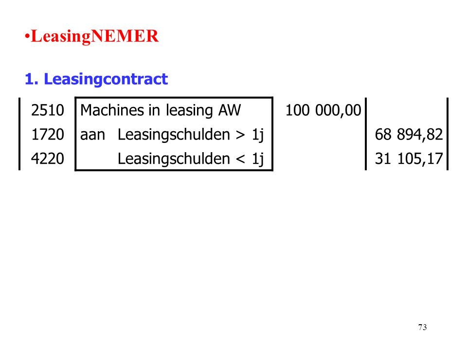 73 •LeasingNEMER 1. Leasingcontract 2510Machines in leasing AW100 000,00 1720aanLeasingschulden > 1j68 894,82 4220Leasingschulden < 1j31 105,17