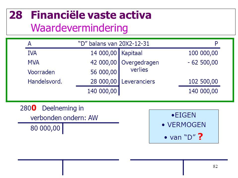 """82 28Financiële vaste activa Waardevermindering A""""D"""" balans van 20X2-12-31P IVA14 000,00Kapitaal100 000,00 MVA42 000,00Overgedragen verlies - 62 500,0"""
