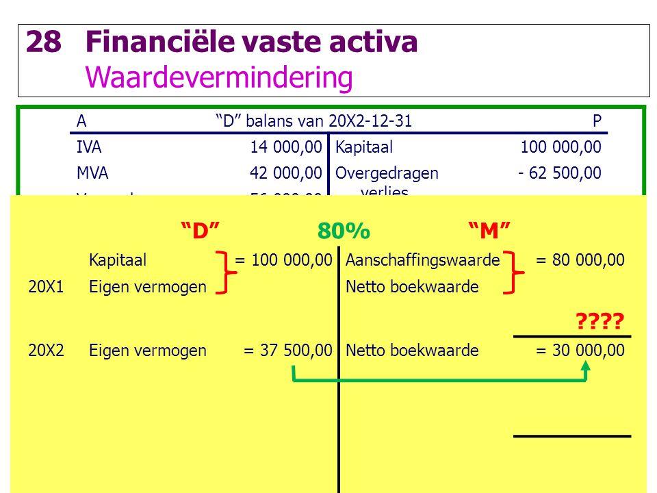 """83 28Financiële vaste activa Waardevermindering A""""D"""" balans van 20X2-12-31P IVA14 000,00Kapitaal100 000,00 MVA42 000,00Overgedragen verlies - 62 500,0"""