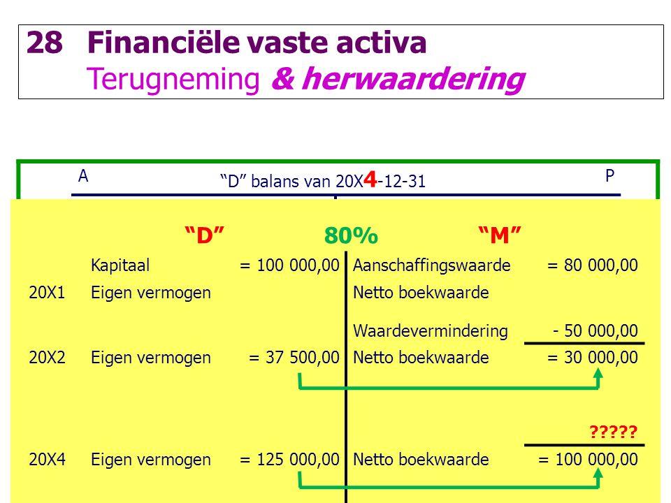 """86 28Financiële vaste activa Terugneming & herwaardering A """"D"""" balans van 20X 4 -12-31 P IVA10 000,00Kapitaal100 000,00 MVA55 000,00Overgedragen winst"""