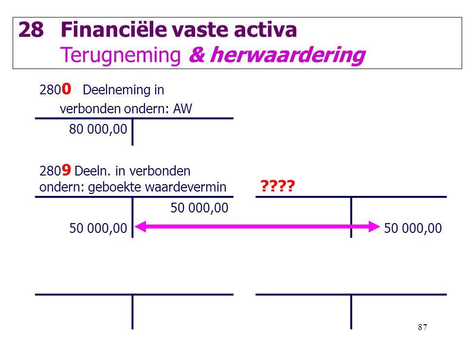 87 28Financiële vaste activa Terugneming & herwaardering 280 0 Deelneming in verbonden ondern: AW 80 000,00 280 9 Deeln. in verbonden ondern: geboekte