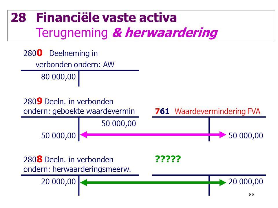 88 28Financiële vaste activa Terugneming & herwaardering 280 0 Deelneming in verbonden ondern: AW 80 000,00 280 9 Deeln. in verbonden ondern: geboekte