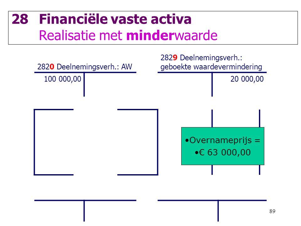 89 28Financiële vaste activa Realisatie met minderwaarde 2820 Deelnemingsverh.: AW 2829 Deelnemingsverh.: geboekte waardevermindering 100 000,0020 000